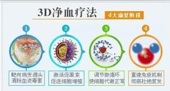 3D净血疗法祛白原理